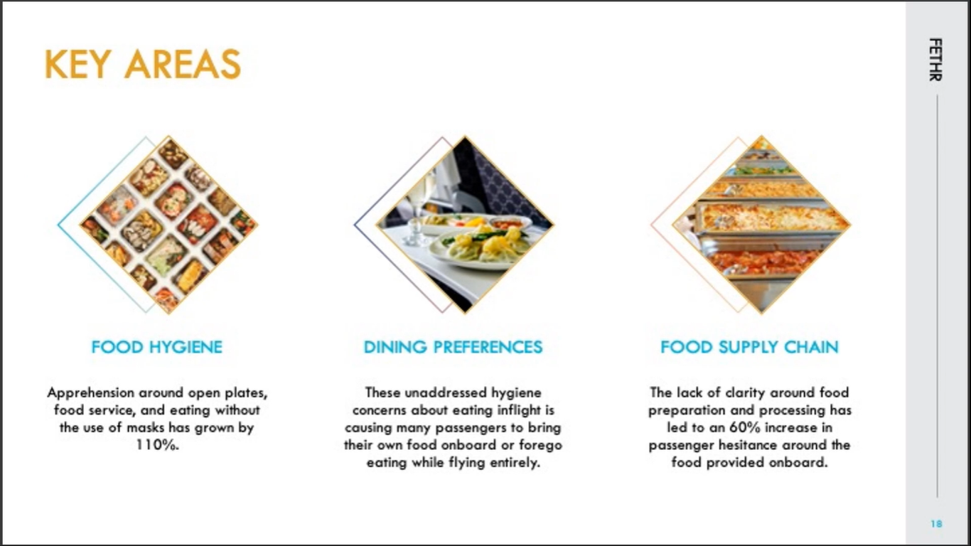 A slide from Fethr showing Food Hygiene, Dining Preferences and Food Supply Chain